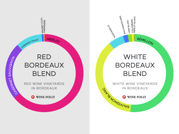 Red and white Bordeaux blends