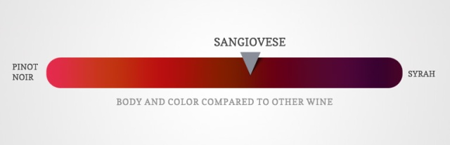 the-color-of-sangiovese-compared-to-other-red-wine